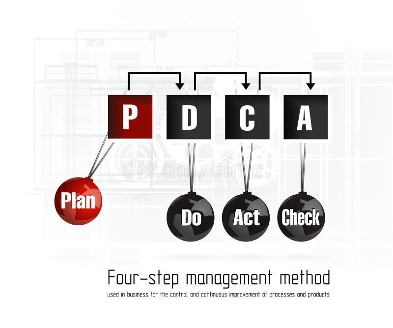 Ilość systemu zarządzania plan ilustracja wektor