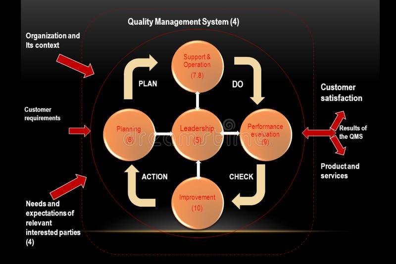 Ilość systemu zarządzania pojęcie ilustracja wektor