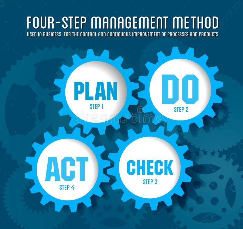 Ilości system zarządzania plan ilustracja wektor