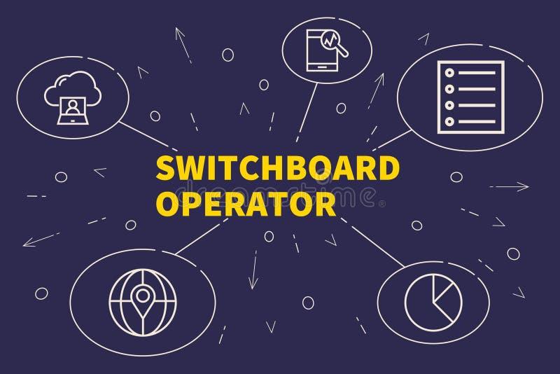 Ilustração conceptual do negócio com a operação do painel de comando das palavras ilustração royalty free
