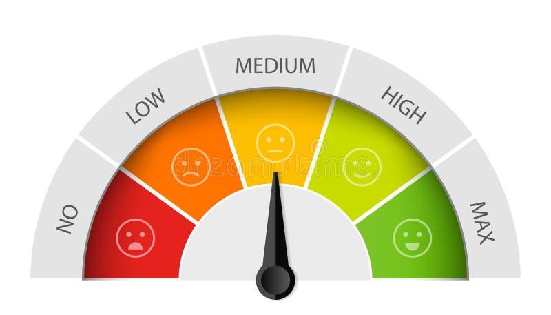 Ilustração criativa do vetor do medidor da satisfação do cliente da avaliação Projeto diferente da arte das emoções de vermelho a imagens de stock royalty free