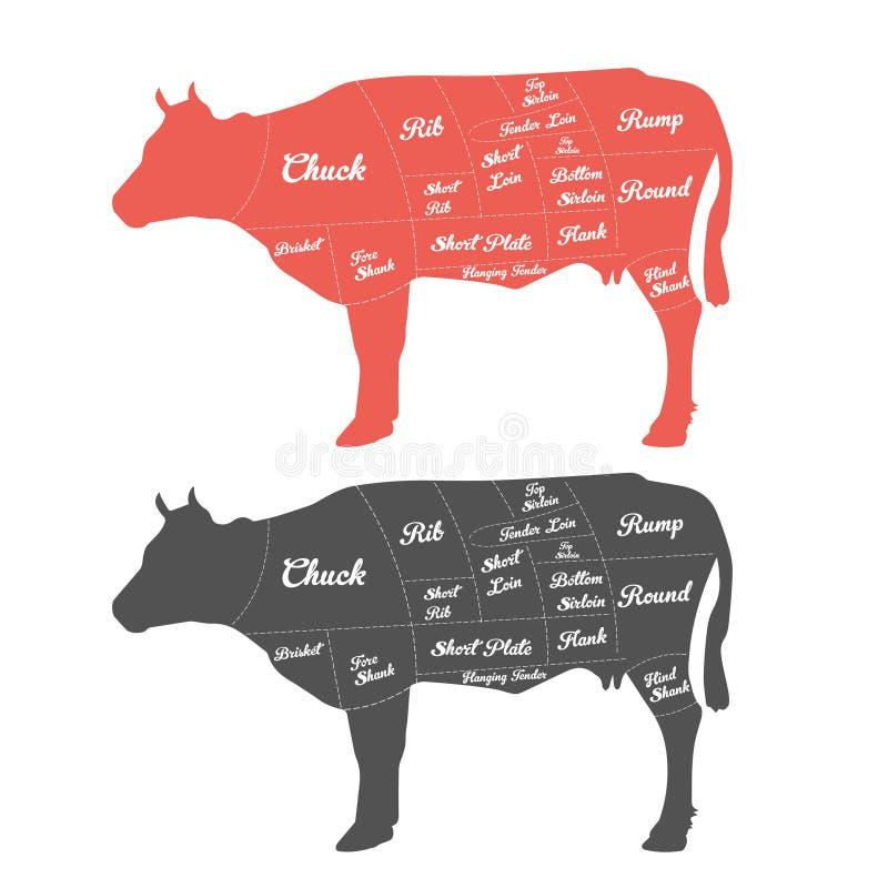 A ilustração da carne corta a carta (a vaca) ilustração stock