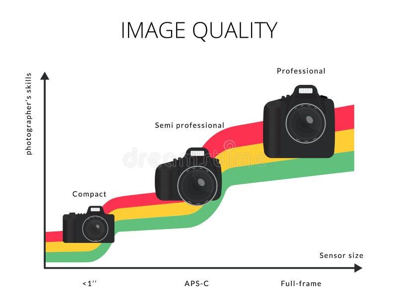 Ilustração de Infographic do gráfico da qualidade da imagem com três tipos câmera moderna ilustração stock