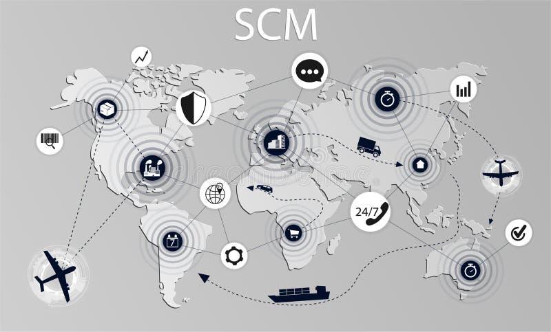 Ilustração do conceito de SCM ilustração stock