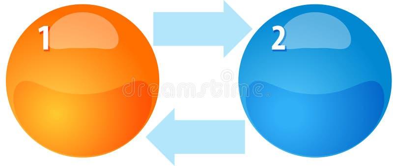 Ilustração do diagrama do negócio da placa do ciclo de dois processos ilustração stock