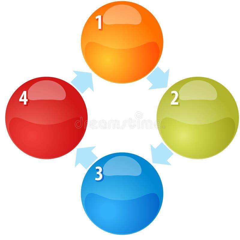 Ilustração do diagrama do negócio da placa do ciclo de quatro processos ilustração do vetor
