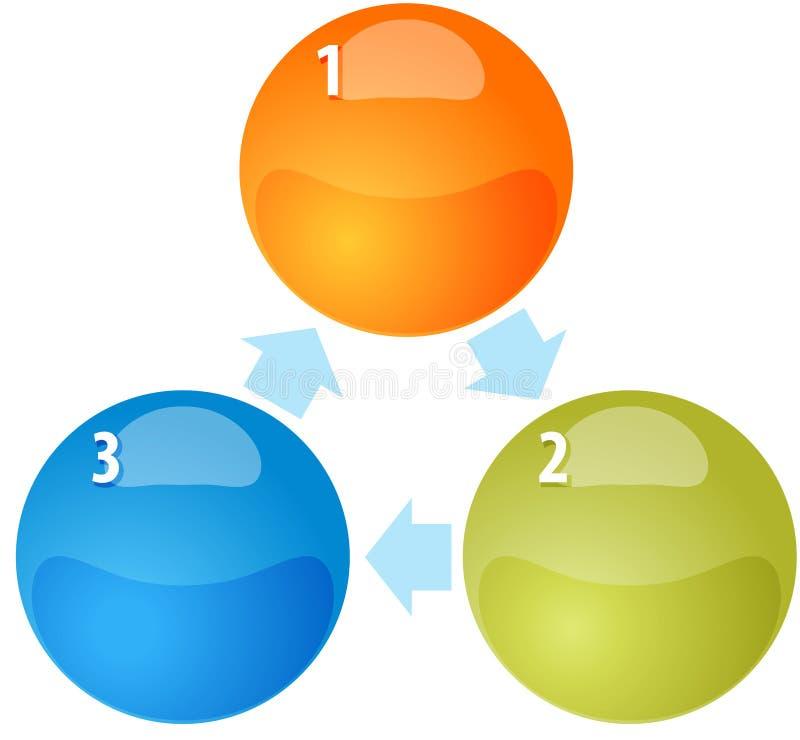 Ilustração do diagrama do negócio da placa do ciclo de três processos ilustração do vetor