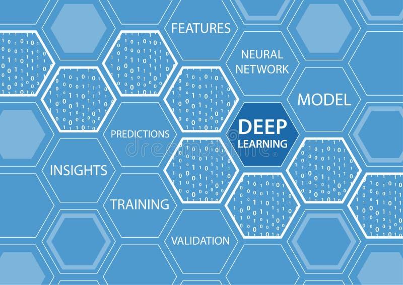 Ilustração do fundo do vetor do conceito de aprendizagem profundo ilustração do vetor