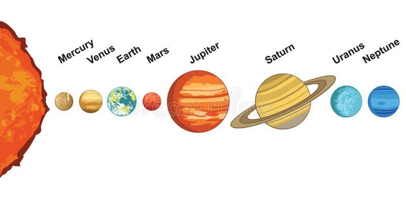 Ilustração do sistema solar que mostra planetas em torno do sol ilustração stock