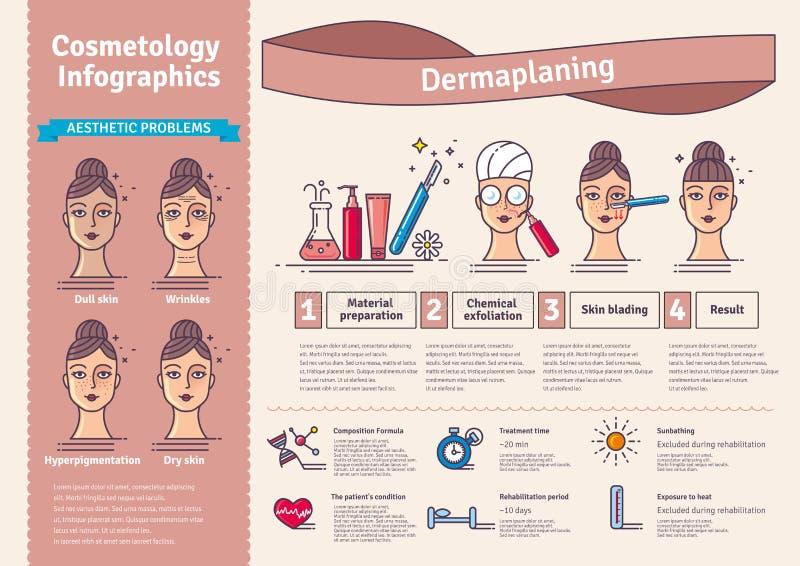 Ilustração do vetor ajustada com o salão de beleza que dermaplaning Infographics com ícones de procedimentos cosméticos médicos p ilustração stock