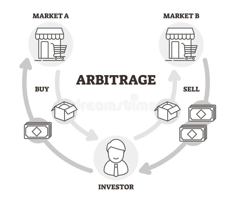 Ilustração do vetor da arbitragem Outlined etiquetou o esquema econômico da prática ilustração do vetor