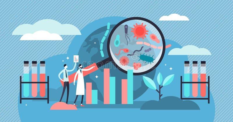 Ilustração do vetor da epidemiologia Pesquisa pandêmica da manifestação das bactérias minúsculas ilustração do vetor