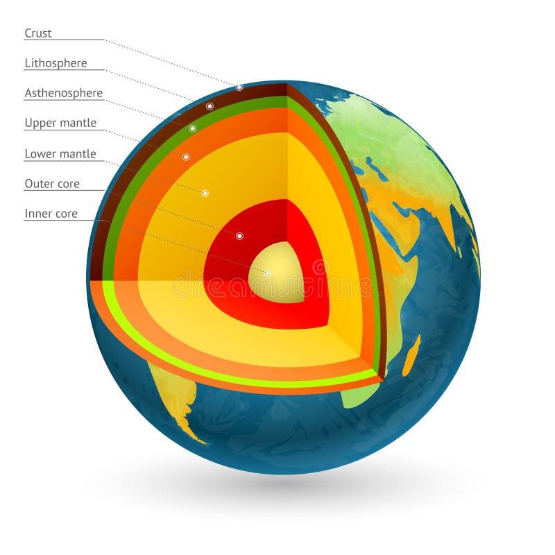 Ilustração do vetor da estrutura da terra Centro do núcleo do planeta ilustração stock