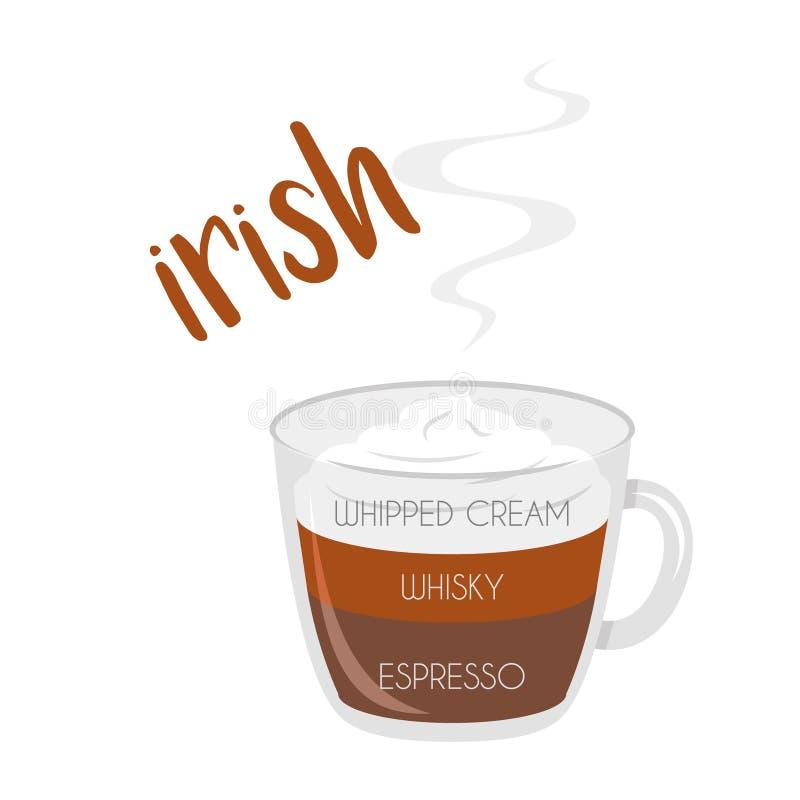 Ilustração do vetor de um ícone do copo de café irlandês com suas preparação e proporções ilustração do vetor