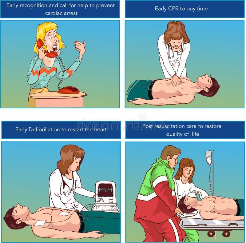 Ilustração do vetor de uma ressuscitação cardiopulmonar do CPR ilustração royalty free