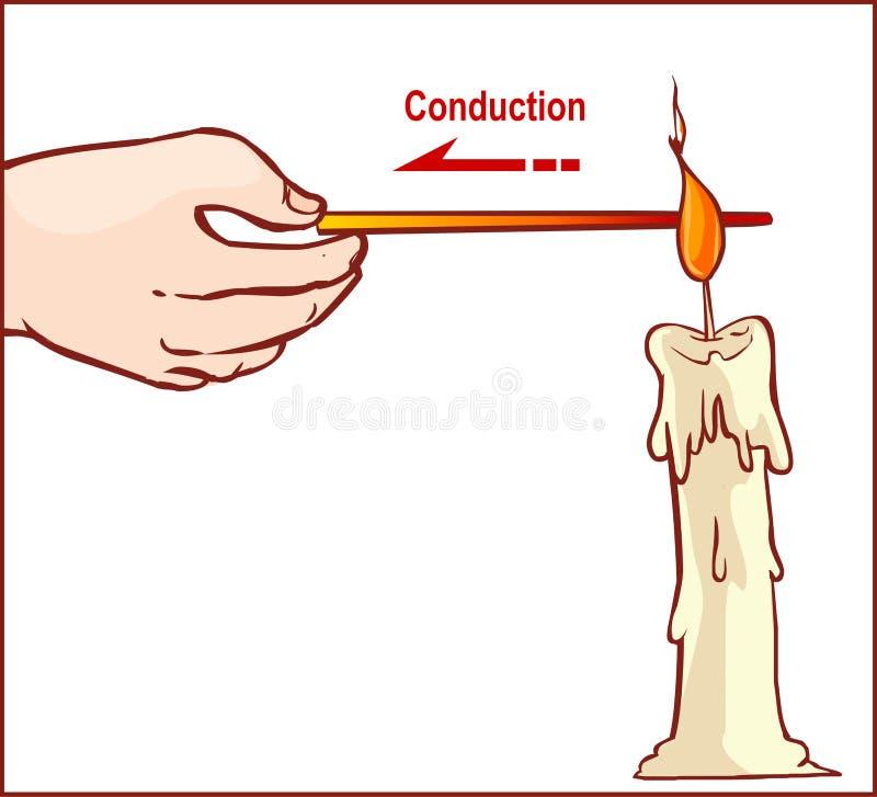 Ilustração do vetor de uma transferência térmica ilustração do vetor