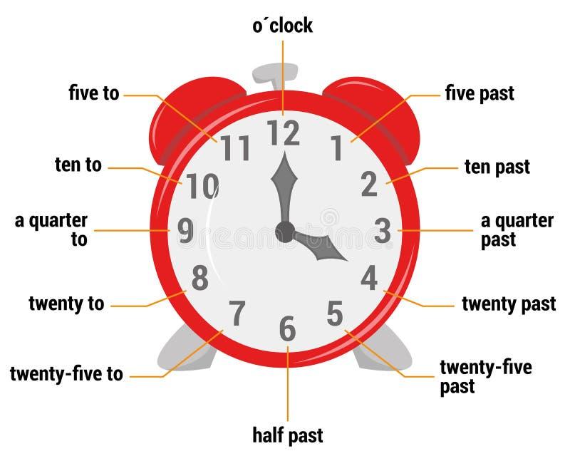 A ilustração do vetor do vocabulário do tempo ilustração do vetor