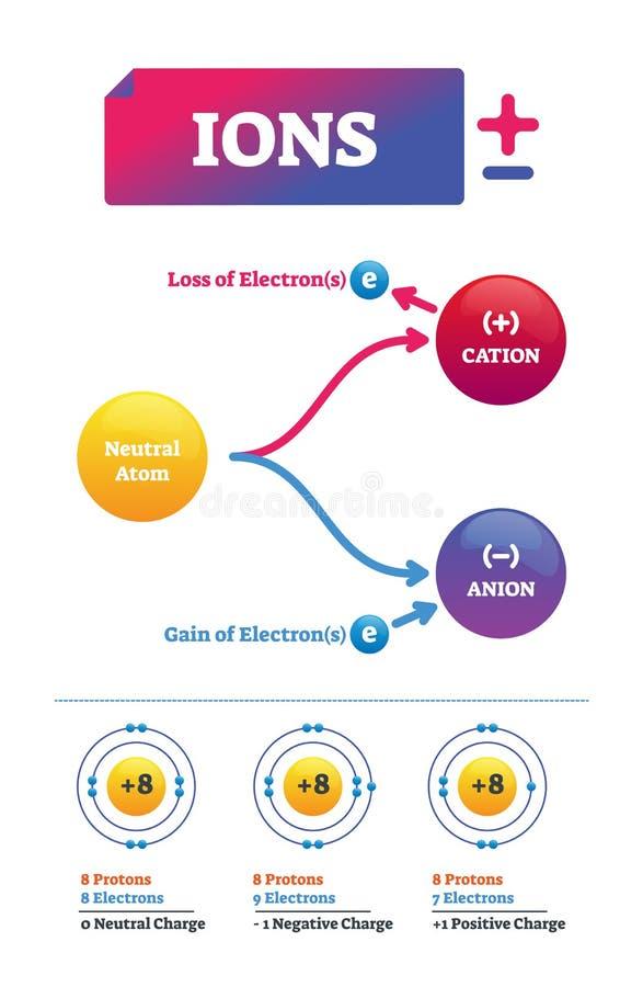 Ilustração do vetor dos íons Molécula química etiquetada esquema da carga elétrica ilustração royalty free