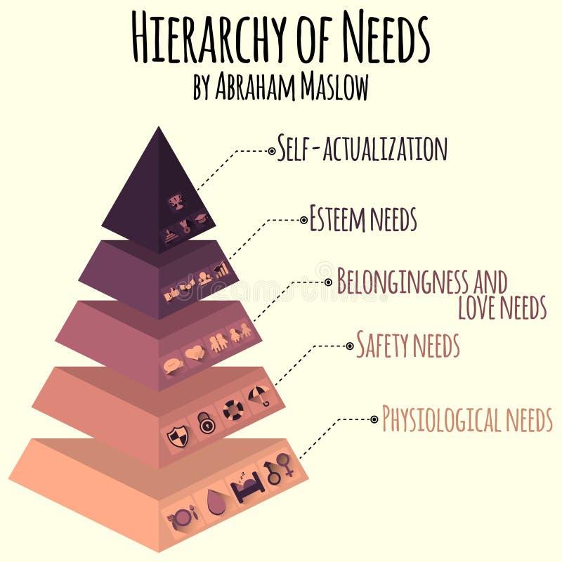 Ilustração do vetor Hierarquia de necessidades do ser humano perto ilustração royalty free