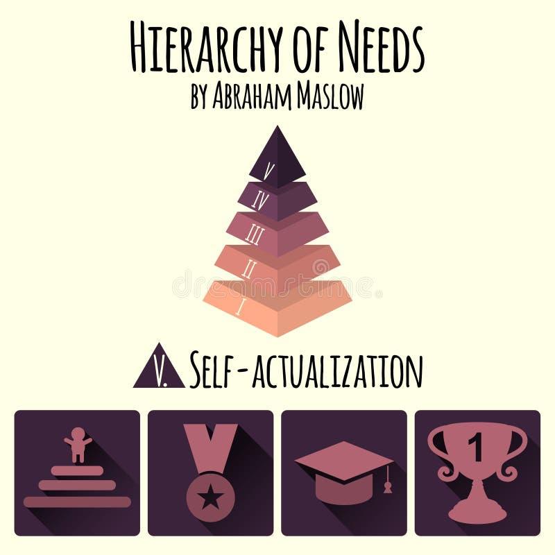 Ilustração do vetor Hierarquia de necessidades do ser humano por Abraham Maslow ilustração stock