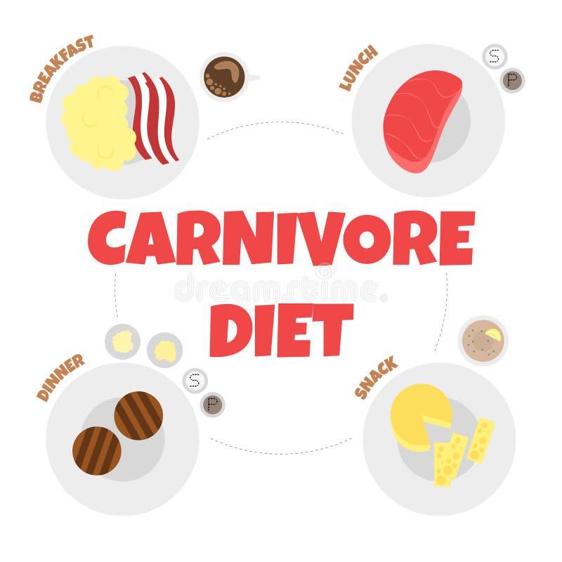 Ilustração do vetor do menu da dieta do carnívoro ilustração royalty free