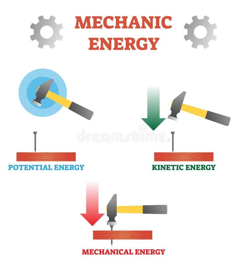 Ilustração do vetor sobre a energia do mecânico Planeje com energia do potencial, a cinética e a mecânica Exemplo de Hummer, do p ilustração stock