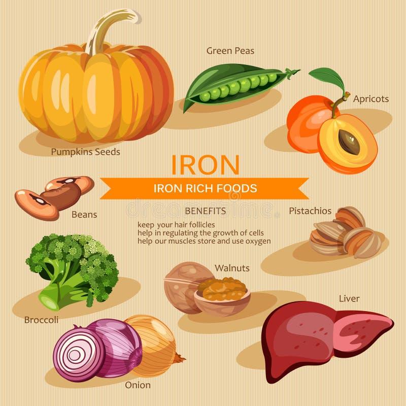 Ilustração dos alimentos das vitaminas e dos minerais Grupo do vetor de alimentos dos ricos da vitamina Ferro ilustração royalty free