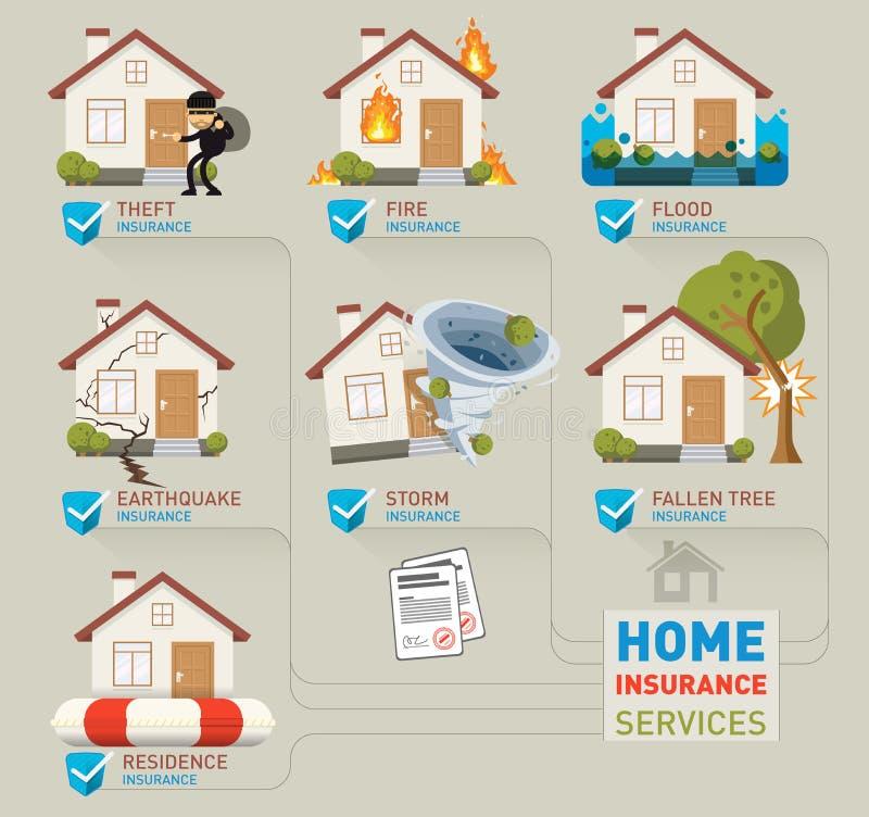 Ilustração home dos serviços de seguro ilustração do vetor