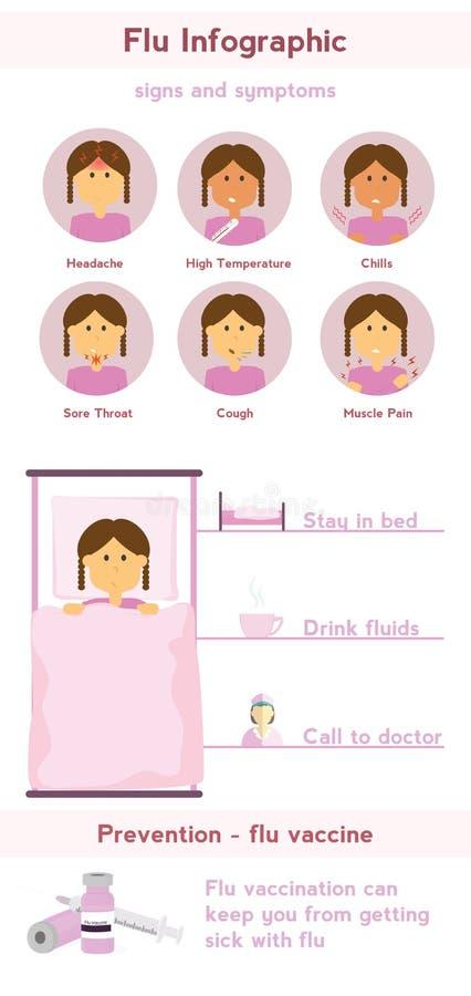 Ilustração infographic do vetor da gripe ilustração stock