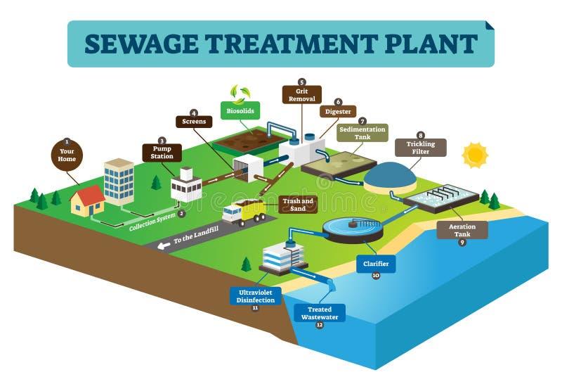 Ilustração infographic do vetor da planta de tratamento de esgotos Limpe a água suja ilustração do vetor
