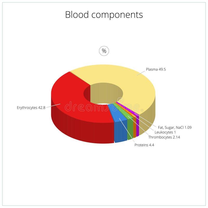 Ilustração médica do vetor dos componentes do sangue ilustração royalty free
