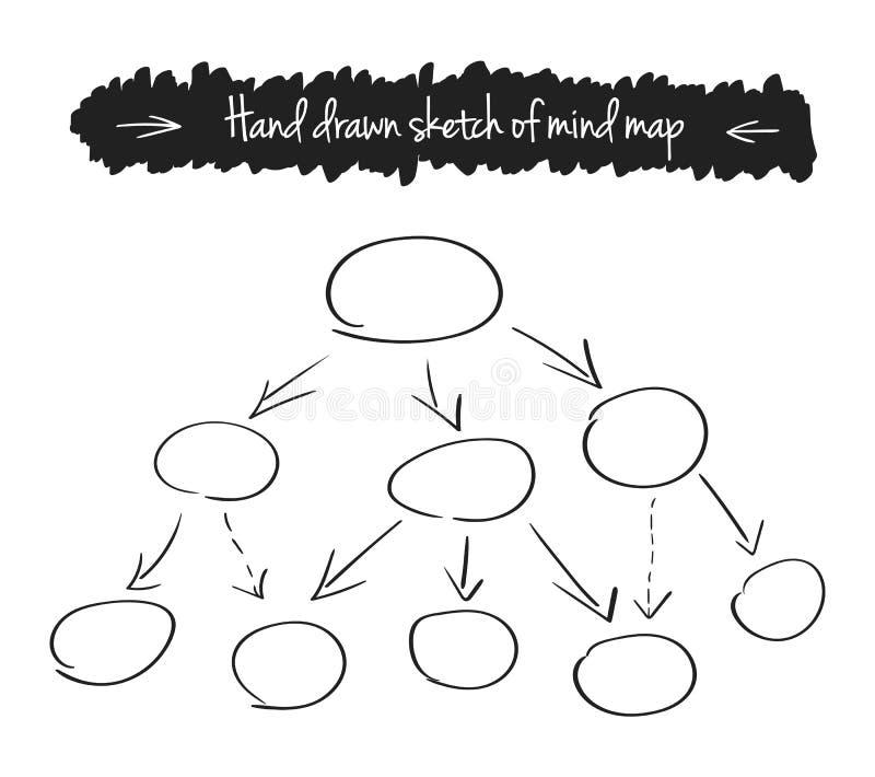 Ilustração tirada mão do vetor do mapa de mente ilustração royalty free