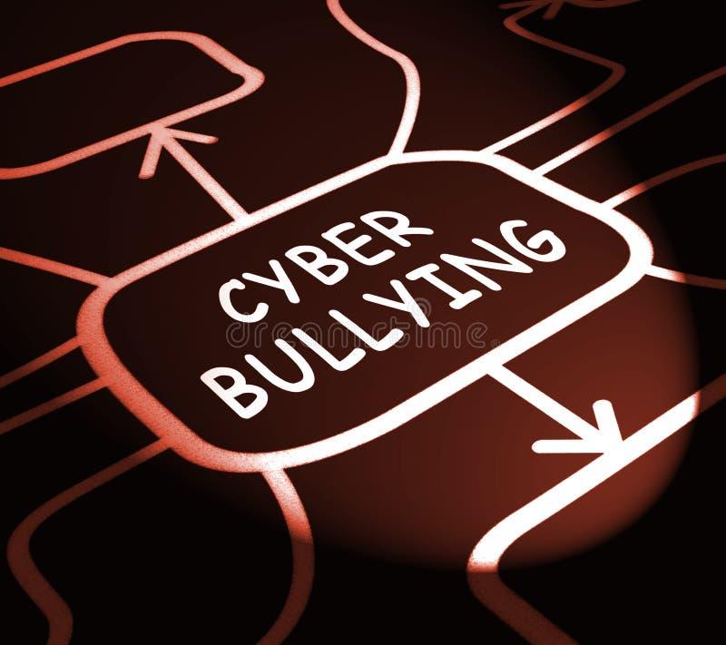 Ilustração tiranizando da intimidação 3d do ódio do Internet do Cyber ilustração stock