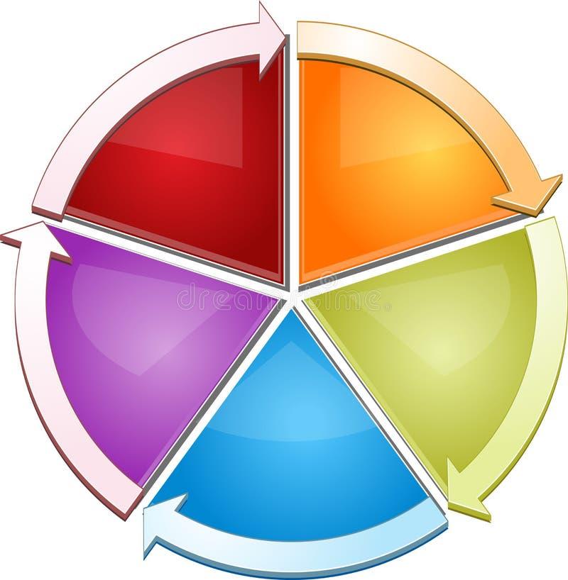 Ilustração vazia do diagrama do negócio do ciclo ilustração royalty free