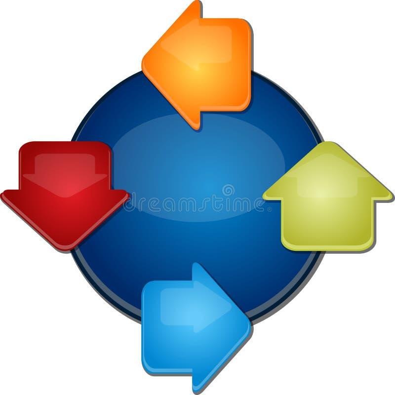 Ilustração vazia do diagrama do negócio do ciclo quatro ilustração stock