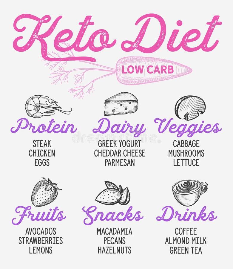 Ilustrações tiradas do keto do vetor da lista da dieta mão Ketogenic ilustração royalty free