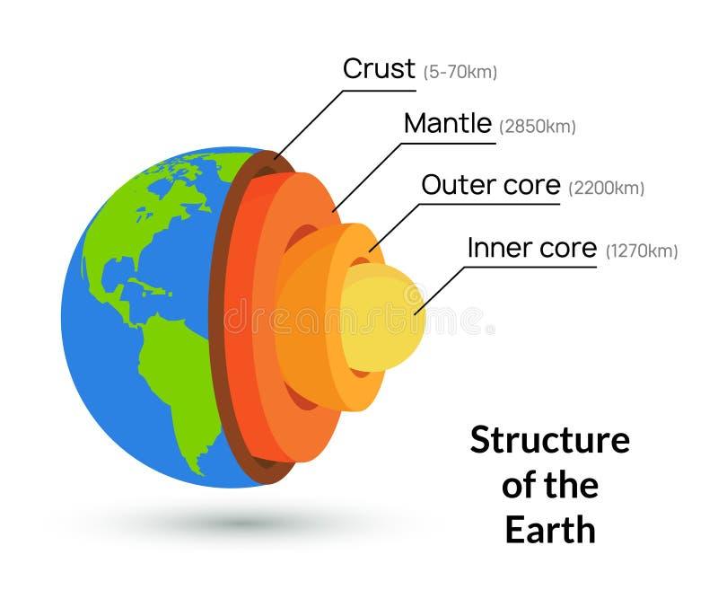 Ilustración vectorial de la estructura del núcleo terrestre Fondo de la capa de geología del manto interior del planeta stock de ilustración