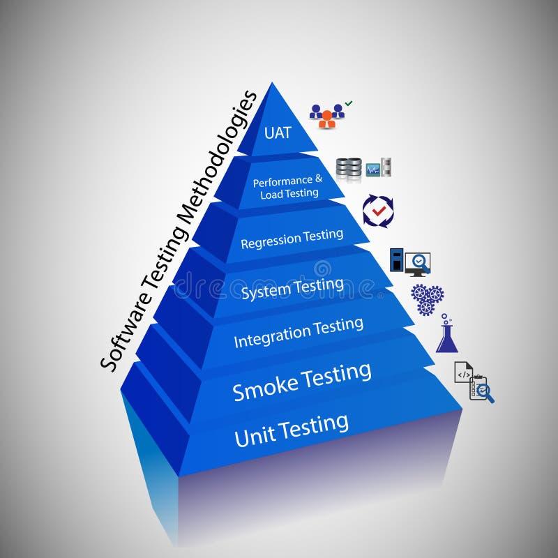 Ilustracja oprogramowanie Probiercza metodologia ilustracja wektor