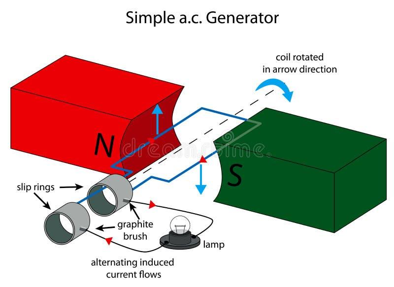 Ilustracja prosty naprzemianległego prądu generat ilustracji