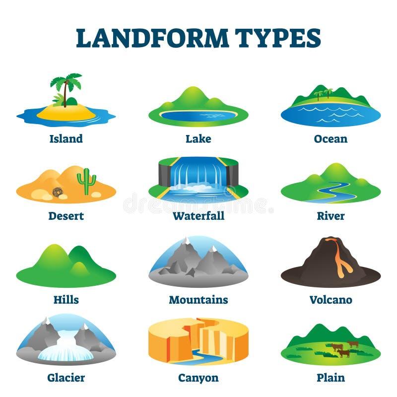 Ilustracja wektora typów kształtów poziomych Oznakowany geologiczny program edukacyjny ilustracja wektor