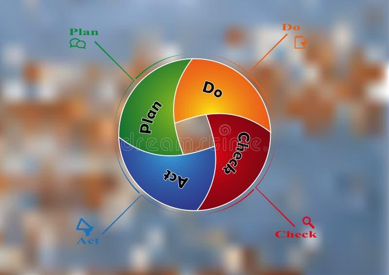 Ilustracyjny infographic szablon z kształta okręgiem dzielił PDCA metoda na zamazanym tle royalty ilustracja