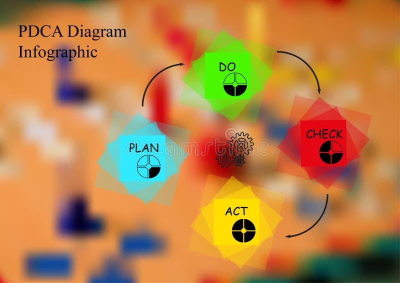 Ilustracyjny infographic szablon z motywem robić kolorem PDCA metoda obciosuje na zamazanym tle royalty ilustracja
