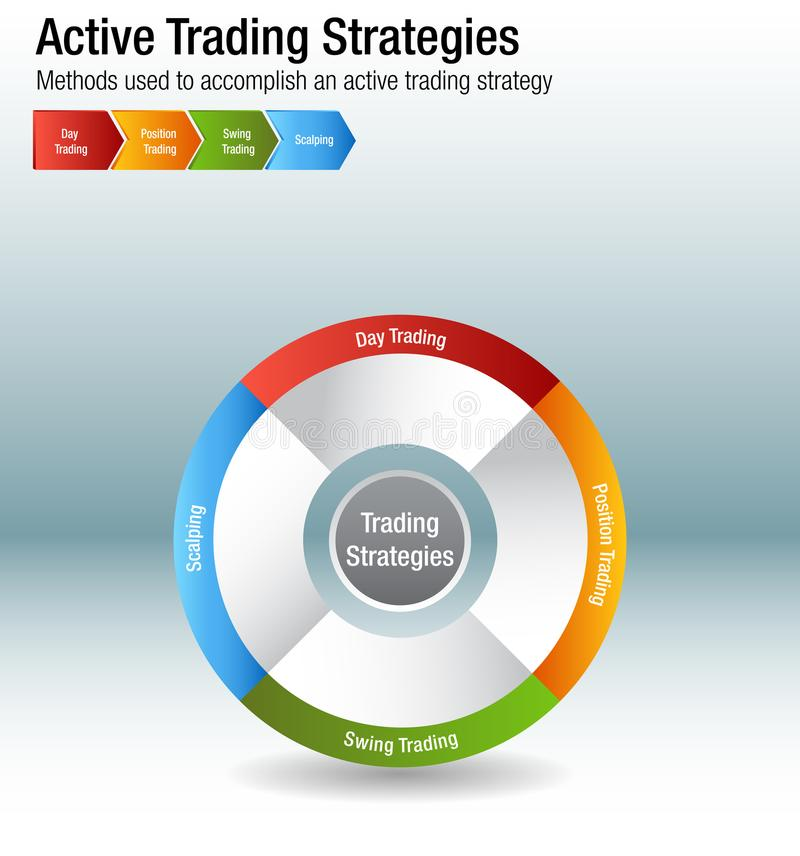 Active Common Investing Trading Strategies Chart. An image of a Active Common Investing Trading Strategies Chart vector illustration