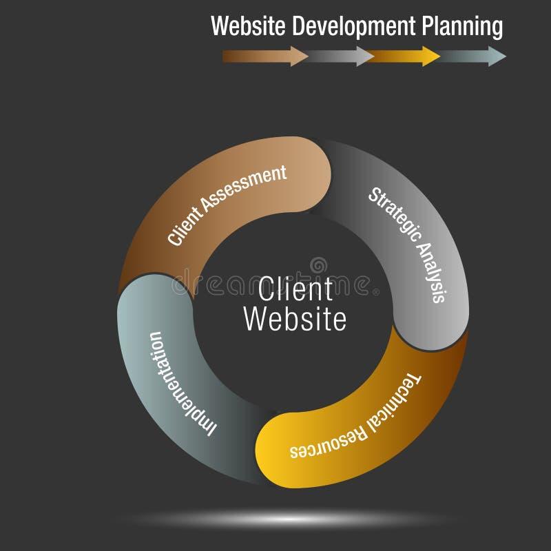 Client Website Development Planning Wheel Chart. An image of a Client Website Development Planning Wheel Chart royalty free illustration