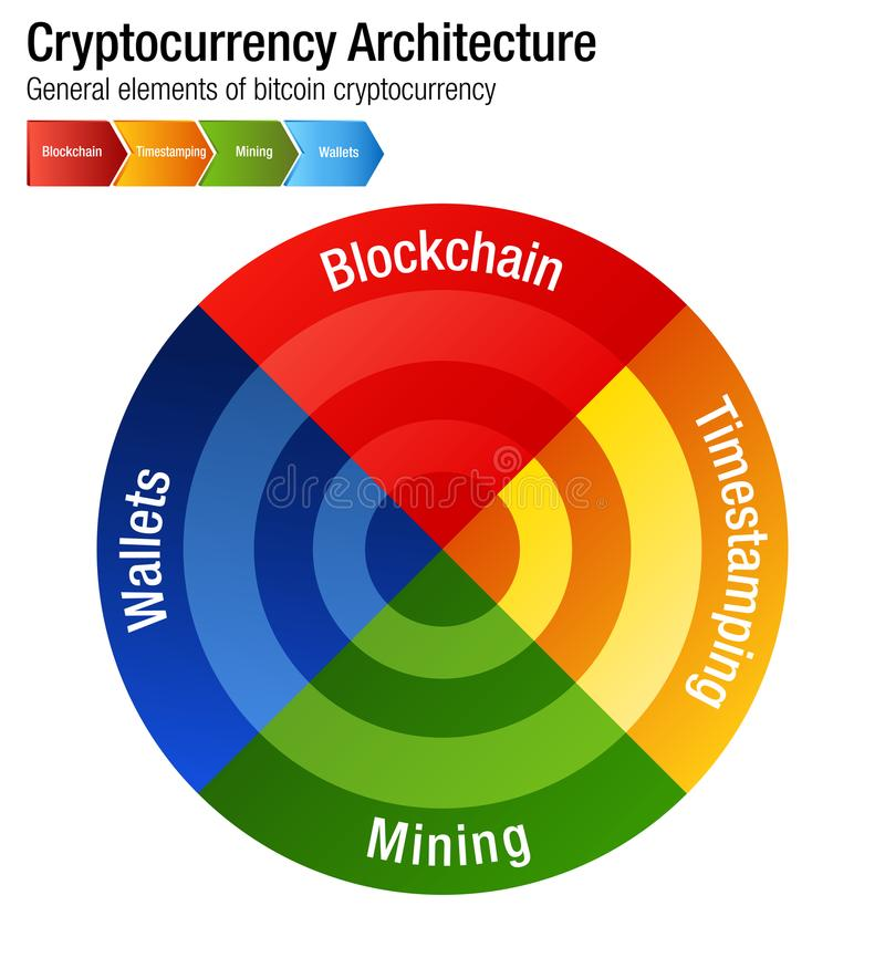 Cryptocurrency Bitcoin Architecture Chart Vector infographic. An image of a Cryptocurrency Bitcoin Architecture chart Vector infographic stock illustration