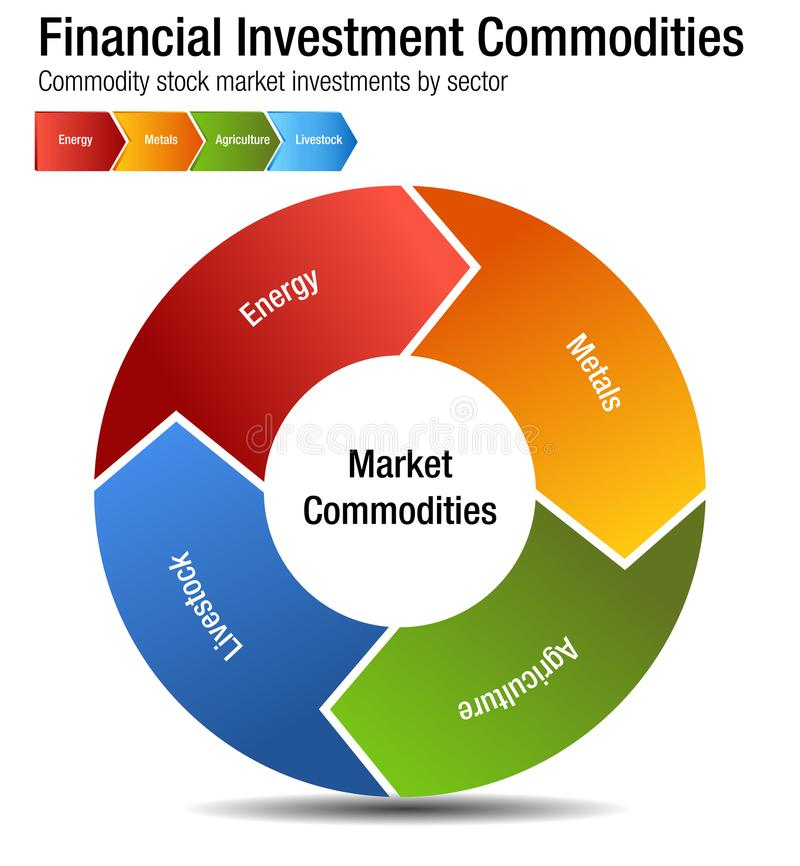Financial Investment Commodities Chart. An image of a Financial Investment Commodities Chart Energy Metals Agriculture Livestock Sectors vector illustration