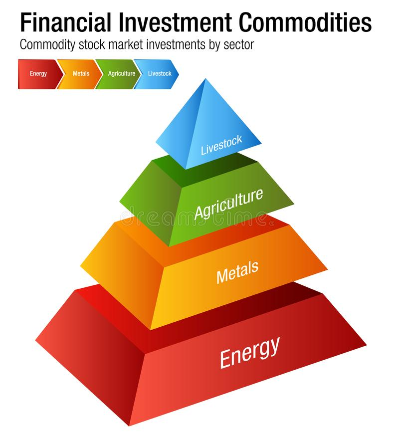 Financial Investment Commodities Chart. An image of a Financial Investment Commodities Chart Energy Metals Agriculture Livestock Sectors stock illustration