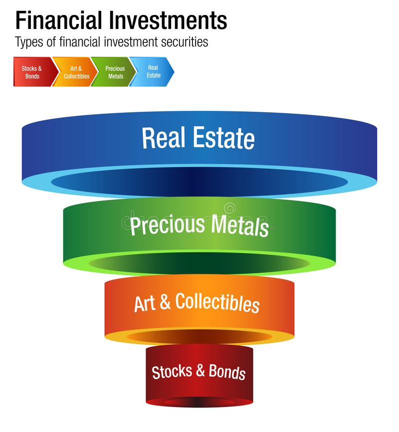 Financial Investments Types Stocks Bonds Metal Real Estate Chart. An image of a Financial Investments Types Stocks Bonds Metal Real Estate Chart royalty free illustration