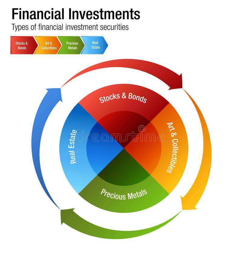 Financial Investments Types Stocks Bonds Metal Real Estate Chart. An image of a Financial Investments Types Stocks Bonds Metal Real Estate Chart vector illustration