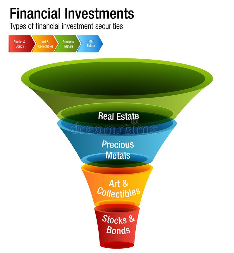 Financial Investments Types Stocks Bonds Metal Real Estate Chart. An image of a Financial Investments Types Stocks Bonds Metal Real Estate Chart stock illustration